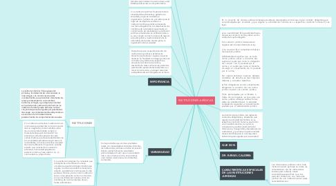 Mind Map: INSTITUCIONES JURÍDICAS