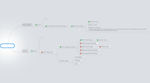 Mind Map: extention NT
