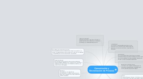 Mind Map: Comunicación y Sincronización de Procesos