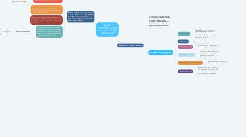 Mind Map: BASES EPISTEMOLÓGICAS DE LA EDUCACIÓN Y PEDAGOGÍA