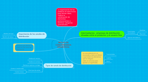 Mind Map: REGLAS DE CONCORDANCIA GRAMATICAL