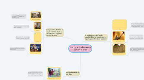 Mind Map: Los derechos humanos Versión bíblica