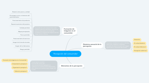 Mind Map: Percepción del consumidor