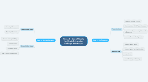 Mind Map: Group 6 - Cost of Quality for Health Information Exchange (HIE) Project