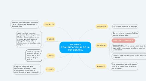 Mind Map: ESQUEMA COMUNICACIONAL DE LA FOTOGRAFIA