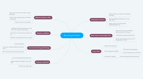 Mind Map: Becoming Excellent