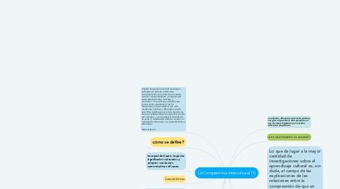 Mind Map: La Competencia Intercultural (1)