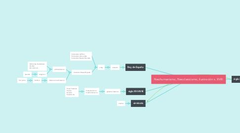 Mind Map: Neohumanismo, Neoclasicismo, ilustración s. XVIII