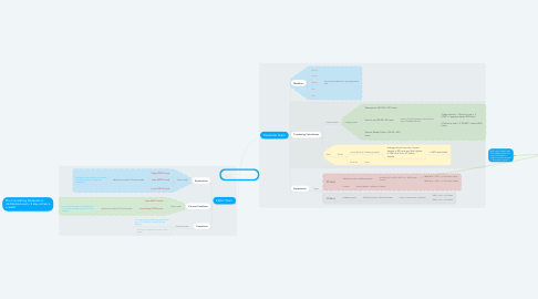 Mind Map: Translator and Editor WorkFlow