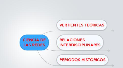 Mind Map: CIENCIA DE LAS REDES