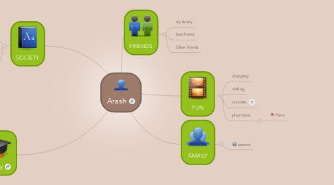 Mind Map: Arash