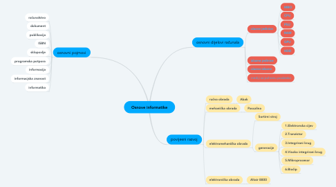 Mind Map: Osnove informatike