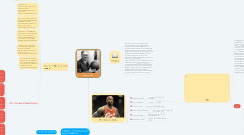 Mind Map: Баскетбол