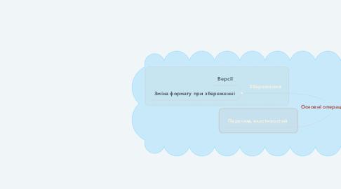 Mind Map: Основні операції з файлами