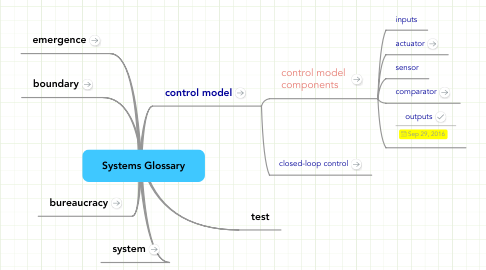 Mind Map: Systems Glossary