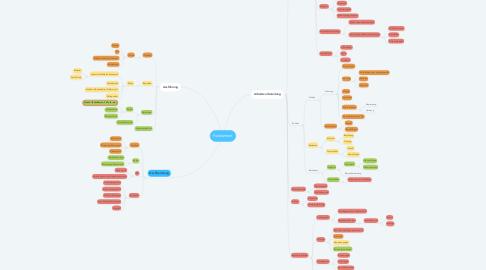 Mind Map: Fundament