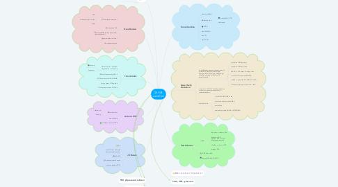 Mind Map: OKHJB  zaměření