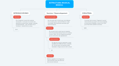 Mind Map: ESTRUCTURA MUSICAL BÀSICA: