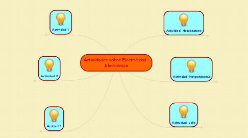 Mind Map: Actividades sobre Electricidad - Electrónica