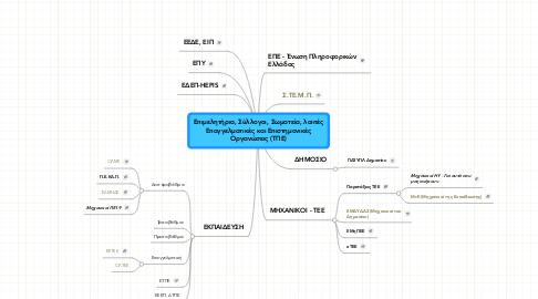 Mind Map: Επιμελητήρια, Σύλλογοι, Σωματεία, λοιπέςΕπαγγελματικές και ΕπιστημονικέςΟργανώσεις (ΤΠΕ)