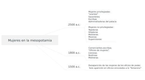 Mind Map: Mujeres en la mesopotamia