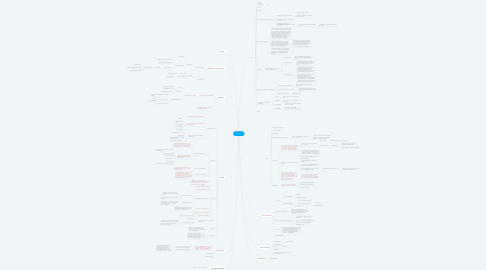 Mind Map: Femmes