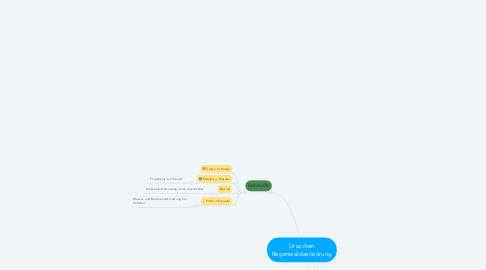 Mind Map: Ursachen Regenwaldzerstörung
