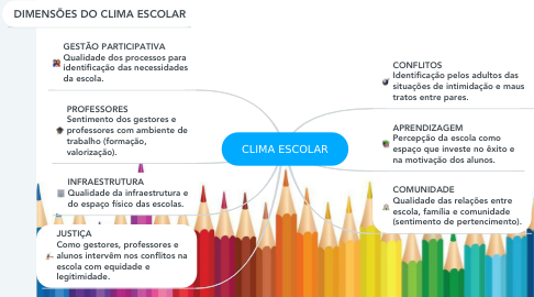 Mind Map: CLIMA ESCOLAR
