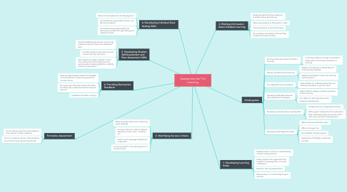 Mind Map: Assessment As/ For Learning
