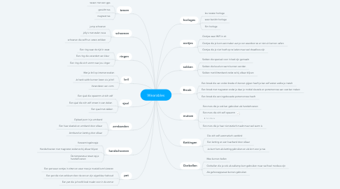 Mind Map: Wearables