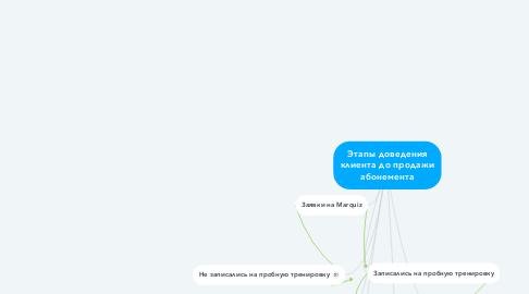 Mind Map: Этапы доведения клиента до продажи абонемента