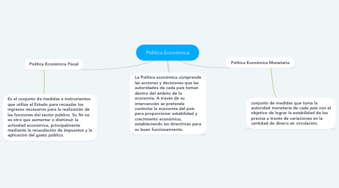 Mind Map: Política Económica
