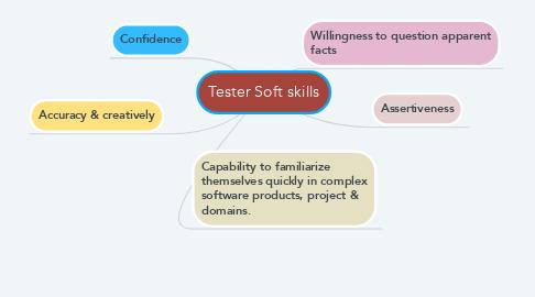 Mind Map: Tester Soft skills