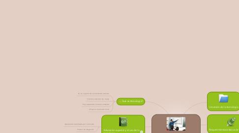 Mind Map: La tecnología en la educación