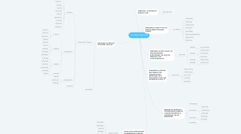 Mind Map: ANTIBACTERIANOS