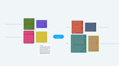 Mind Map: Potencias y conflictos ISRAEL Vs