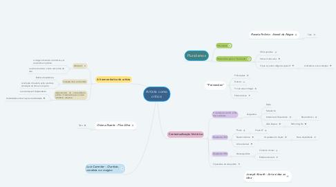 Mind Map: Pesquisa em arte