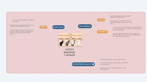 Mind Map: ALELOS MÚLTIPLES Y LETALES