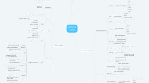 Mind Map: CONOZCO LAS HERRAMIENTAS DE DISEÑO AUTOCAD?