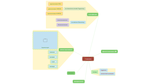 Mind Map: кислоти