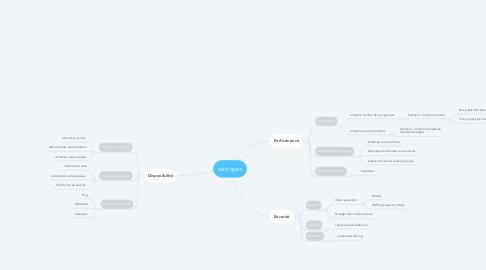 Mind Map: tactiques