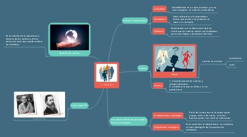 Mind Map: La Axiología