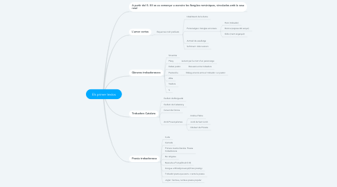 Mind Map: Els primer textos