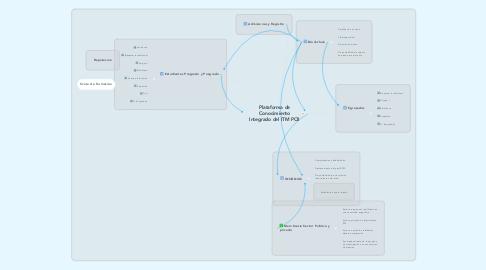 Mind Map: Plataforma de Conocimiento Integrado del ITM PCII