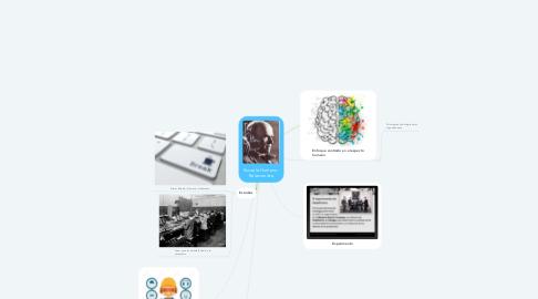 Mind Map: Escuela Humano- Relacionista