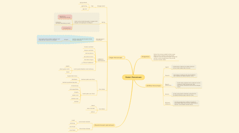 Mind Map: Sistem Pencernaan