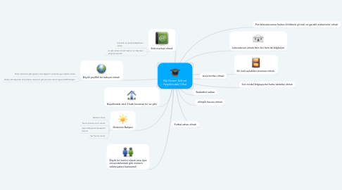 Mind Map: My Dream School Hayalimdeki Okul