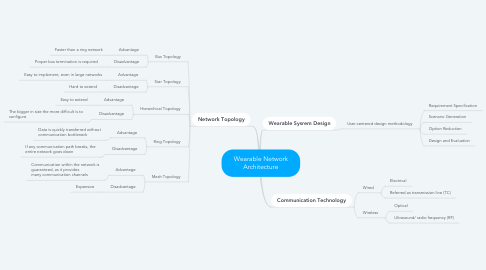 Mind Map: Wearable Network Architecture