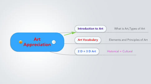 Mind Map: Art Appreciation