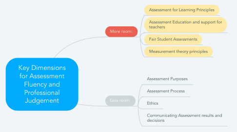Mind Map: Key Dimensions for Assessment Fluency and Professional Judgement